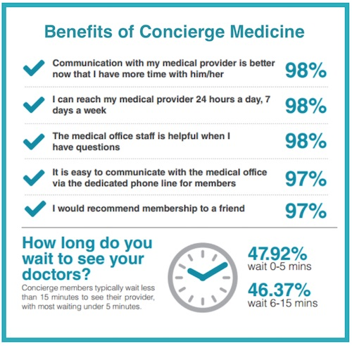 Benefits of Concierge Medicine